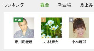小林麻央 死去から既に時間が経っているのに、ブログ KOKOROが1位は凄い!止まらないコメントの増加で、改めて人としての素晴らしさを痛感した!